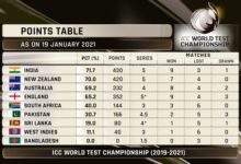 Photo of India Move To Top Spot In World Test C'ship Standings